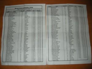 Officiële uitslag 10 km wedstrijd. (bedankt Nico voor de scan!)