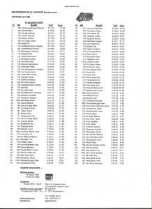 32e op 106 deelnemers