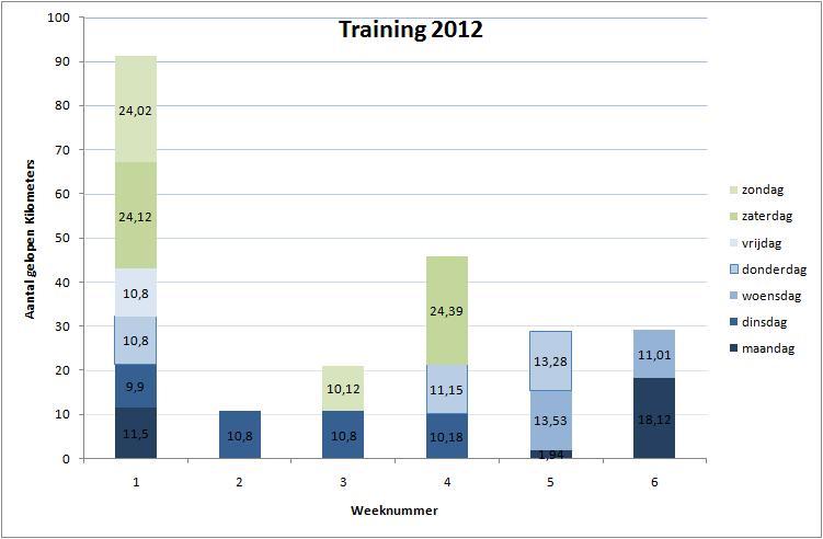 trainingen 2012