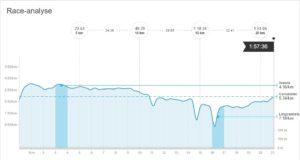 race analyse. Na 9 kilometer last van de blessure aan de linker hamstring. Het tempo moet vanaf dan omlaag....